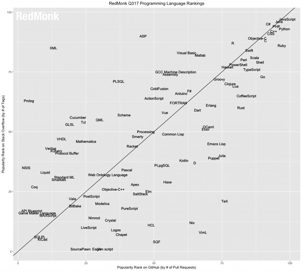 Ranking linguagem de programação